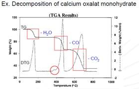 Thermogravimetric (TGA) Analysis